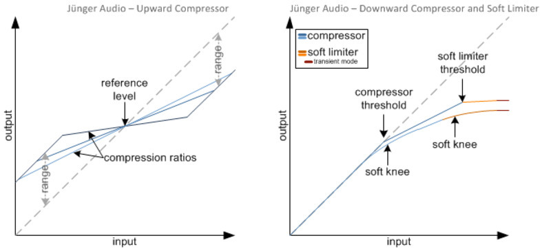 Dynamic Range Processing - Compressor, Expander and Soft Limiter