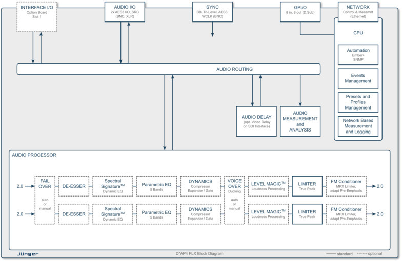 DAP*4 FLX Processing Block Diagram / Featured Licenses