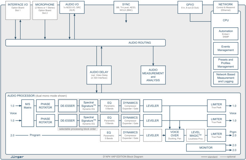 D*AP4 VAP EDITION Processing Block Diagram